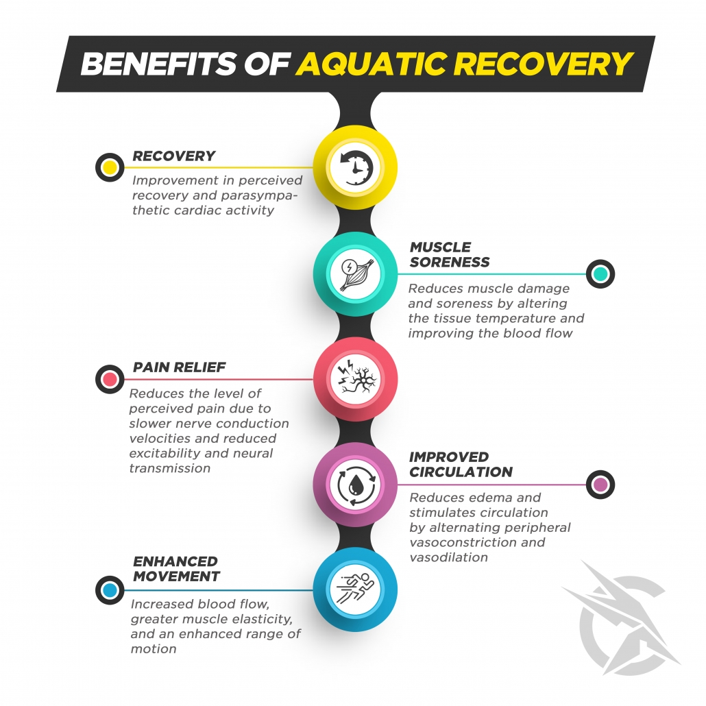 Aquatic Active Recovery Water Can Help Boost Muscle Recovery